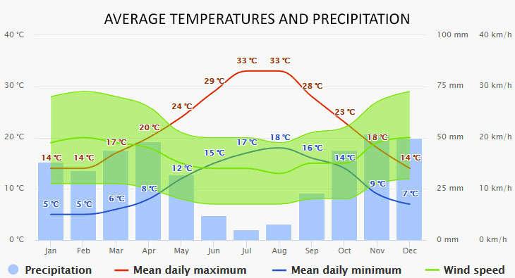 Portisco időjárása