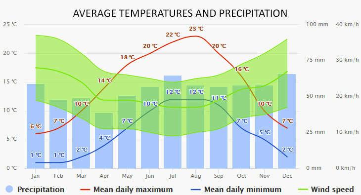Aalsmeer időjárása