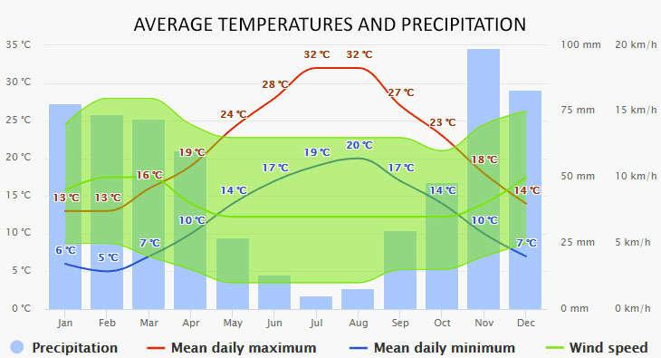 Agropoli időjárása