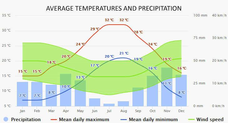 Alcudia időjárása