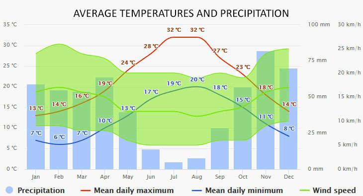 Alghero időjárása