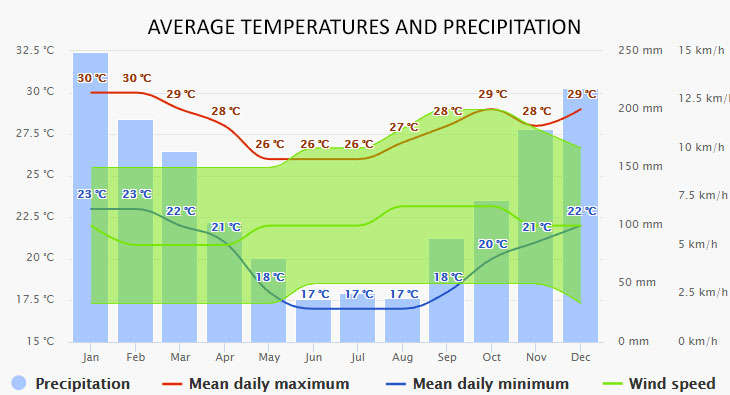 Angra dos Reis időjárása