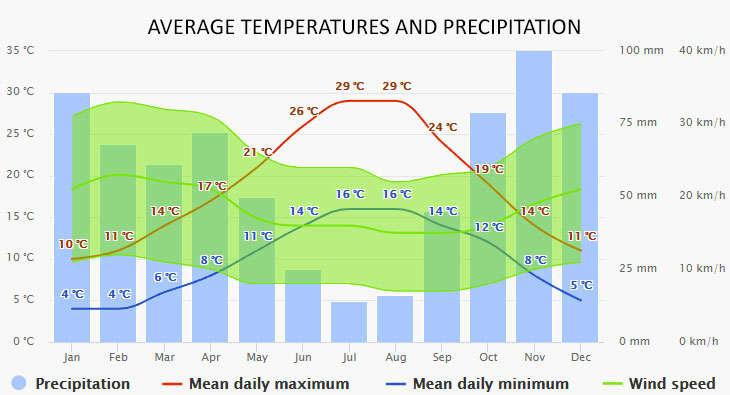 Argens Minervois időjárása