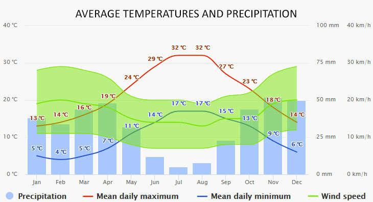 Arzachena időjárása