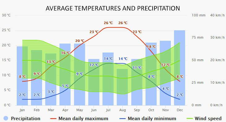 Auxerre időjárása
