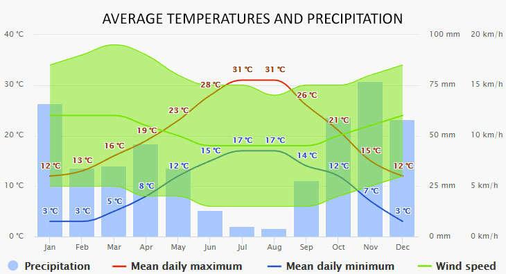 Bormes-les-Mimosas időjárása