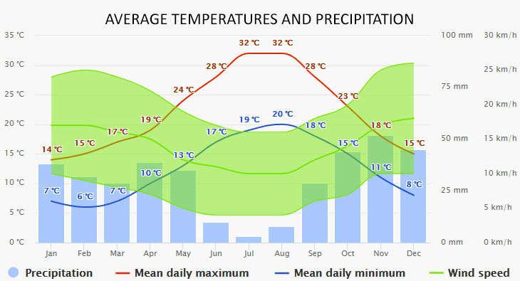 Calvia időjárása