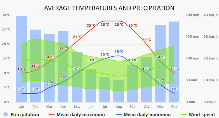 Castelnaudary időjárása