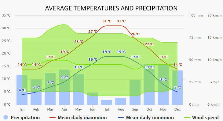 El Masnou időjárása