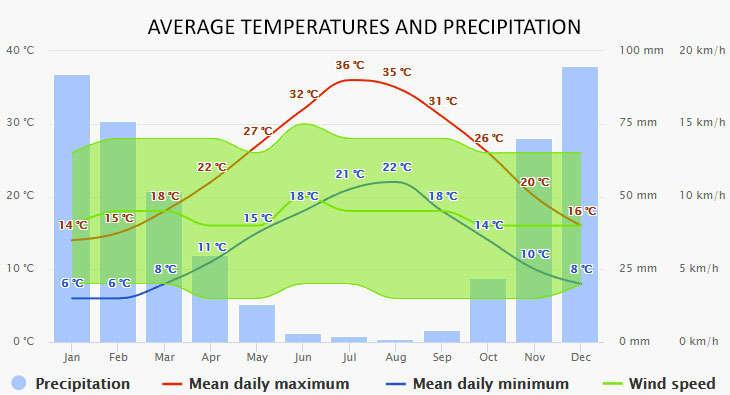 Fethiye időjárása