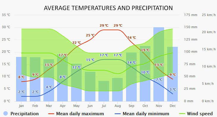 Istria időjárása