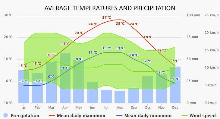 Karacasogut időjárása