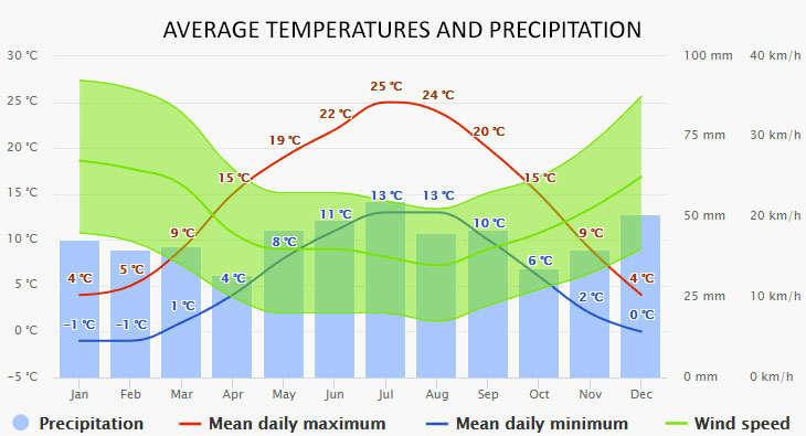Ketzin időjárása