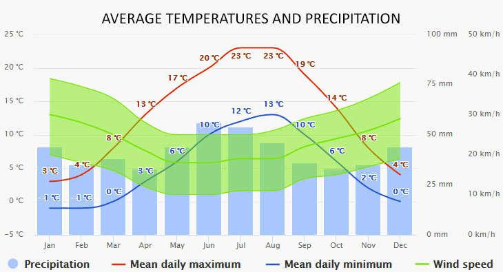 Kroslin időjárása