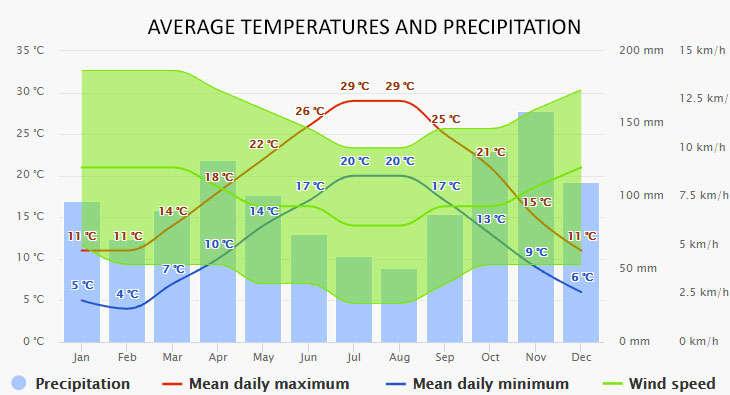 La Spezia időjárása