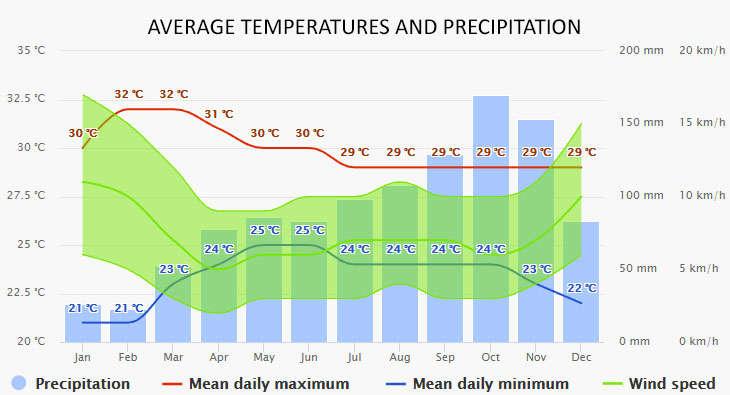 Langkawi időjárása