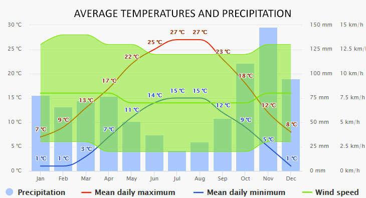 Lignano Sabbiadoro időjárása