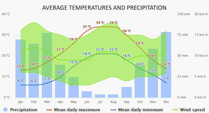 Loutraki Skopelos időjárása