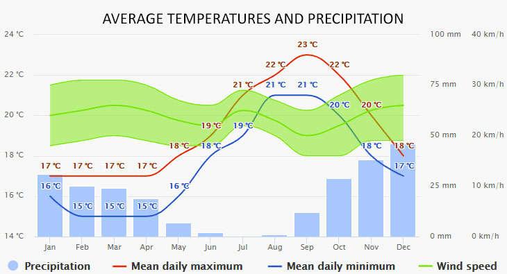 Madeira időjárása