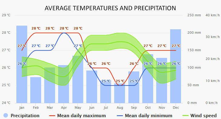 Mahe-Victoria időjárása
