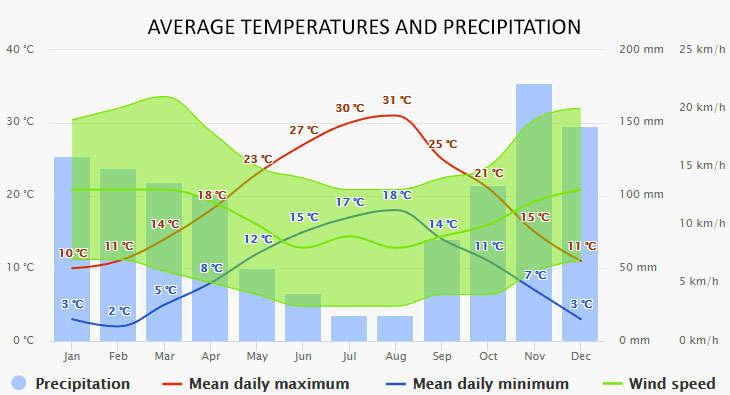 Makarska időjárása