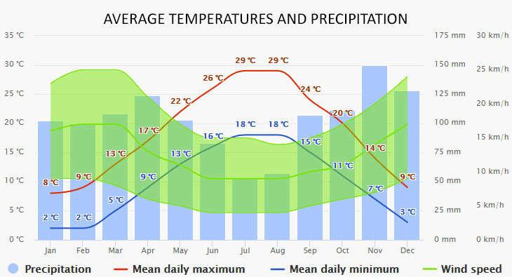 Malinska időjárása