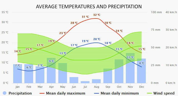 Menorca időjárása