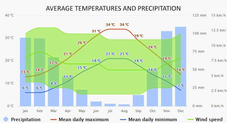 Messolonghi időjárása