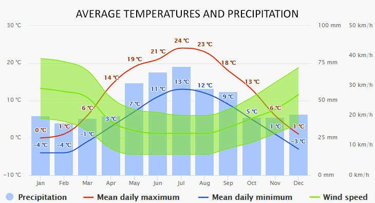 Mikolajki időjárása