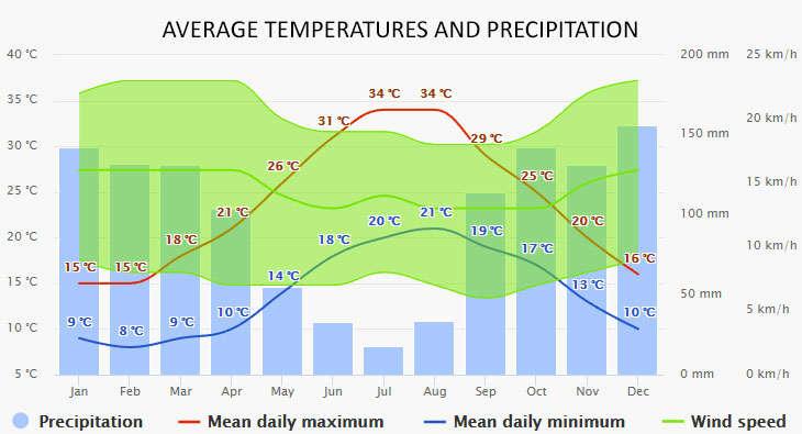 Milazzo időjárása