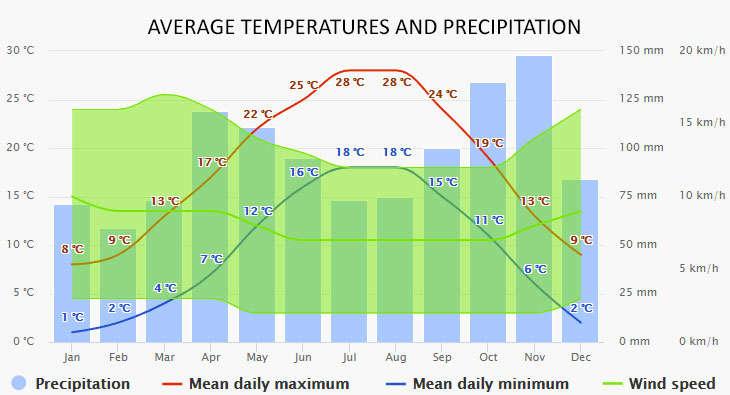 Moniga del Garda időjárása