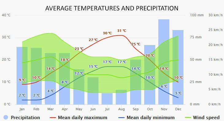 Pirovac időjárása
