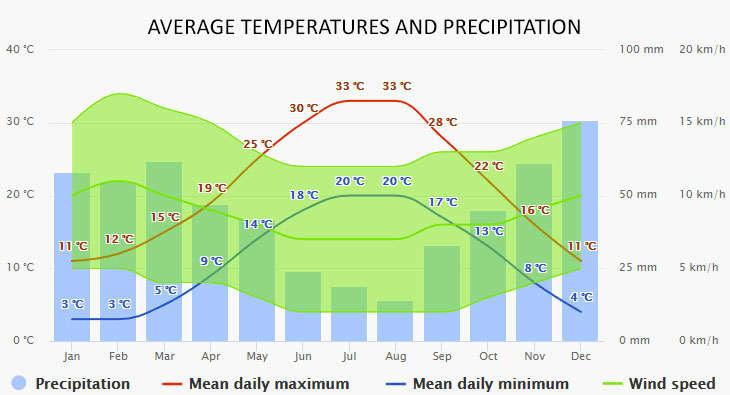 Porto Koufo időjárása