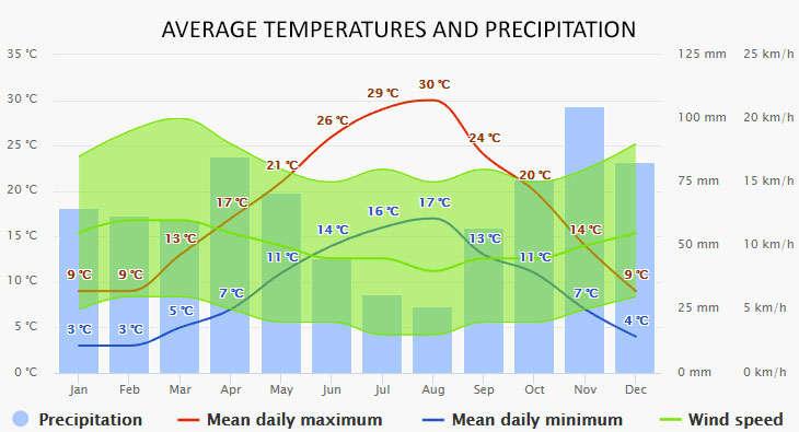 Puglia időjárása