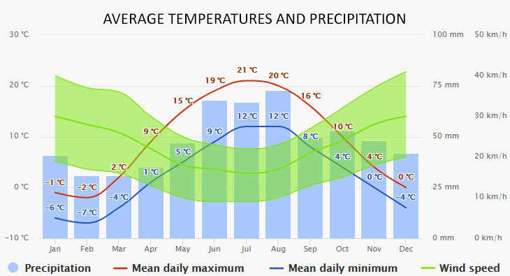 Tallinn időjárása