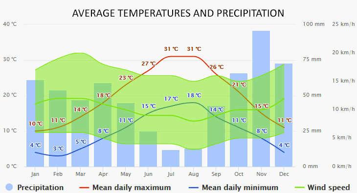 Tuscany időjárása