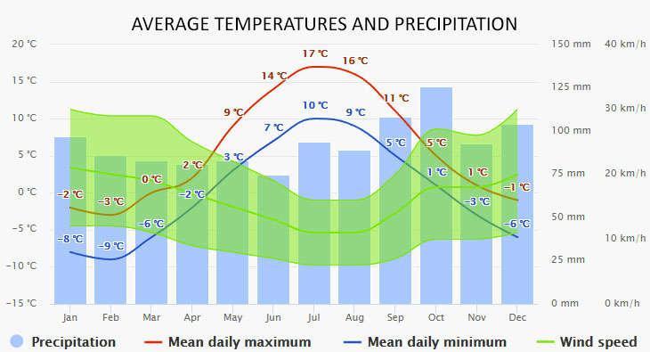 Tromso időjárása