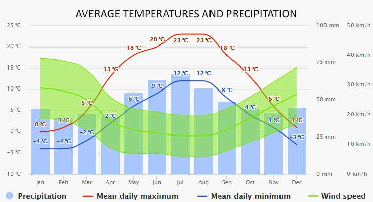 Wegorzewo időjárása
