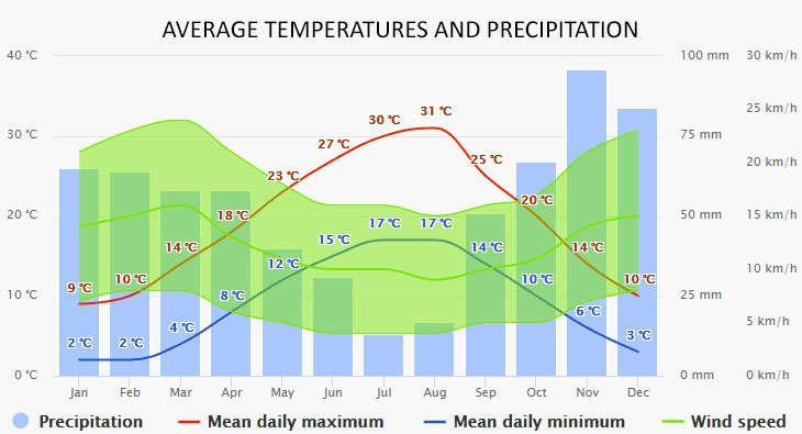 Zadar időjárása