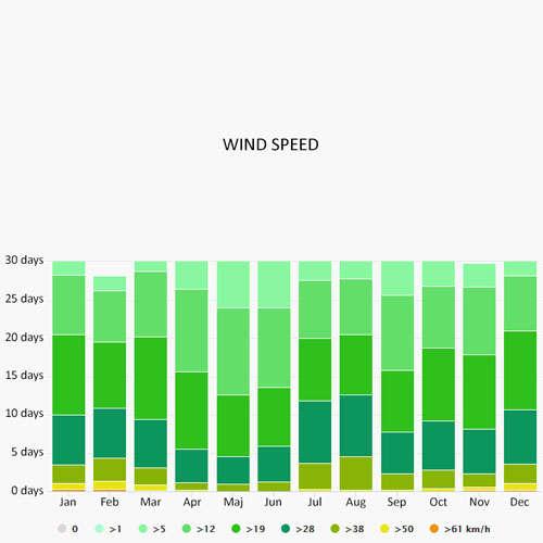 Wind speed in Athén