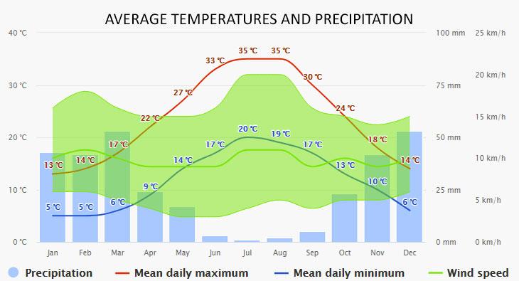 Aegina időjárása