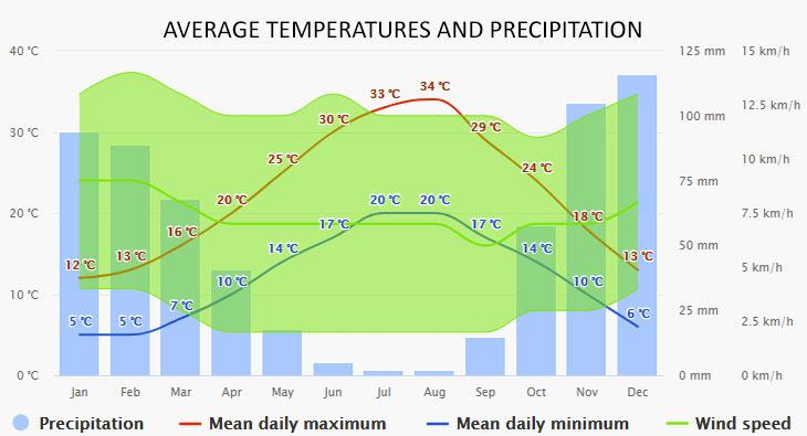 Agia Efimia időjárása