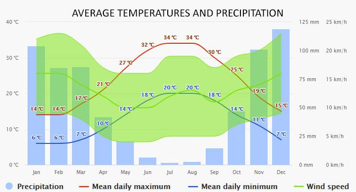 Elafonisos időjárása
