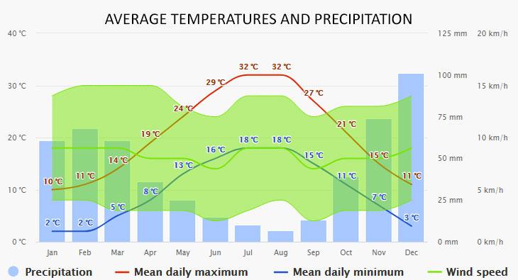 Kavala időjárása