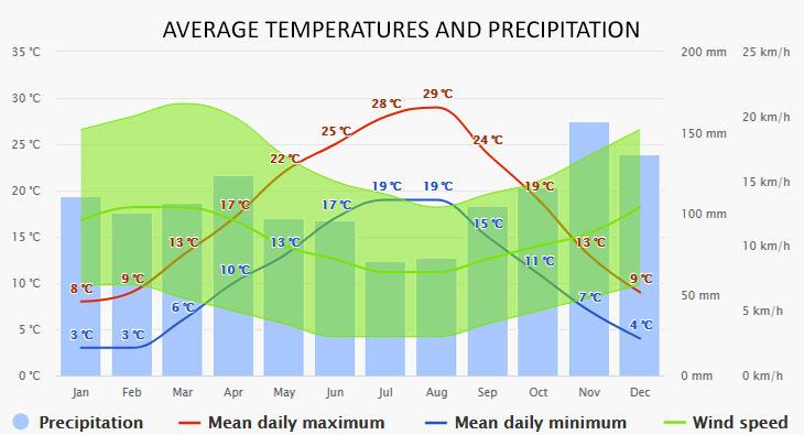 Klimno időjárása