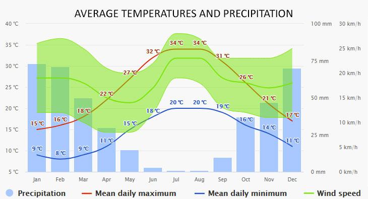 Malia időjárása