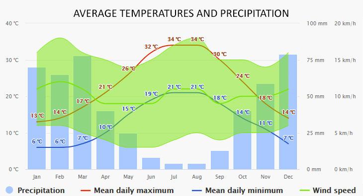 Nafplio időjárása