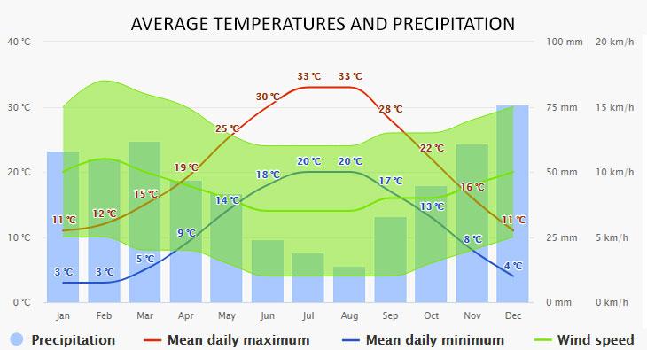 Nikiti időjárása