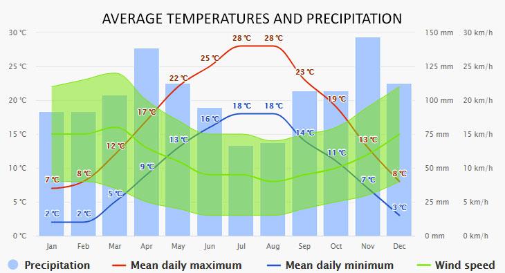 Novi Vinodolski időjárása
