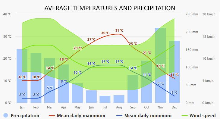 Orebic időjárása